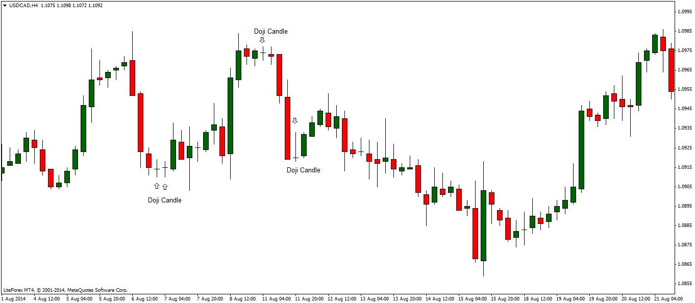 Trading strategy risk nedir